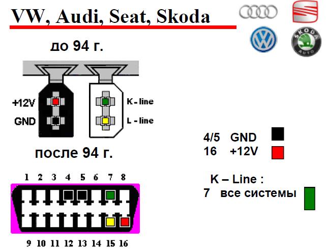 VW, Audi, Seat, Skoda подключение