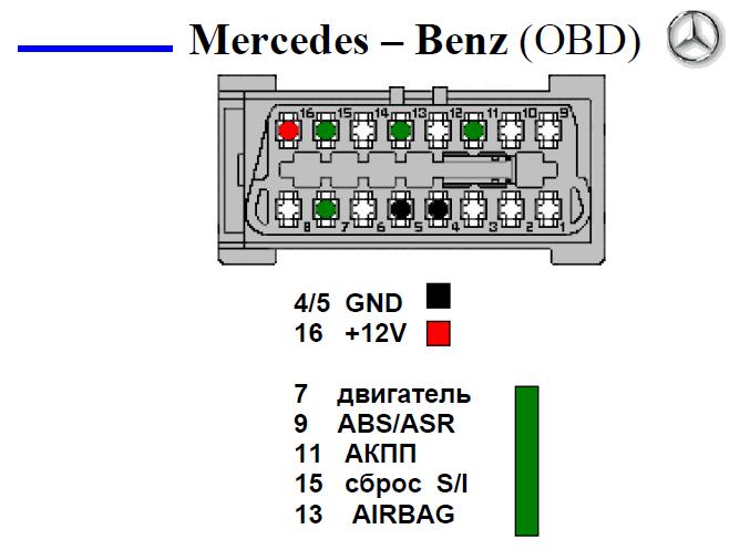 Mersedes-Bens (OBD) подключение