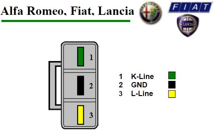 Alfa Romeo, Fiat, Lancia подключение