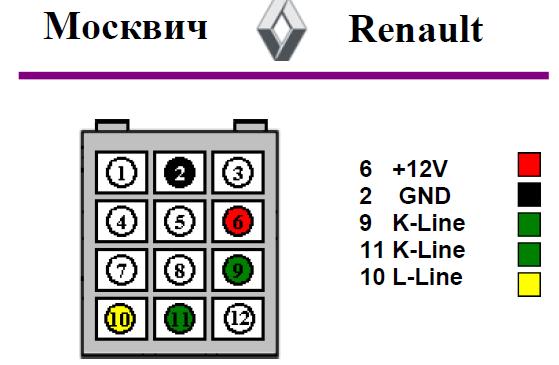 Renault, Москвич подключение
