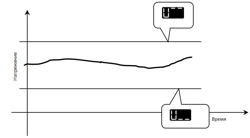 Графическое представление расположения уровней контроля напряжения.